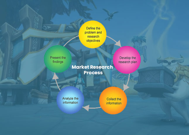 Substantial Report Of Multiplayer On The Net (MMO) Online Games Marketplace 2020