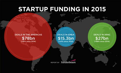 Startup funding in 2015
